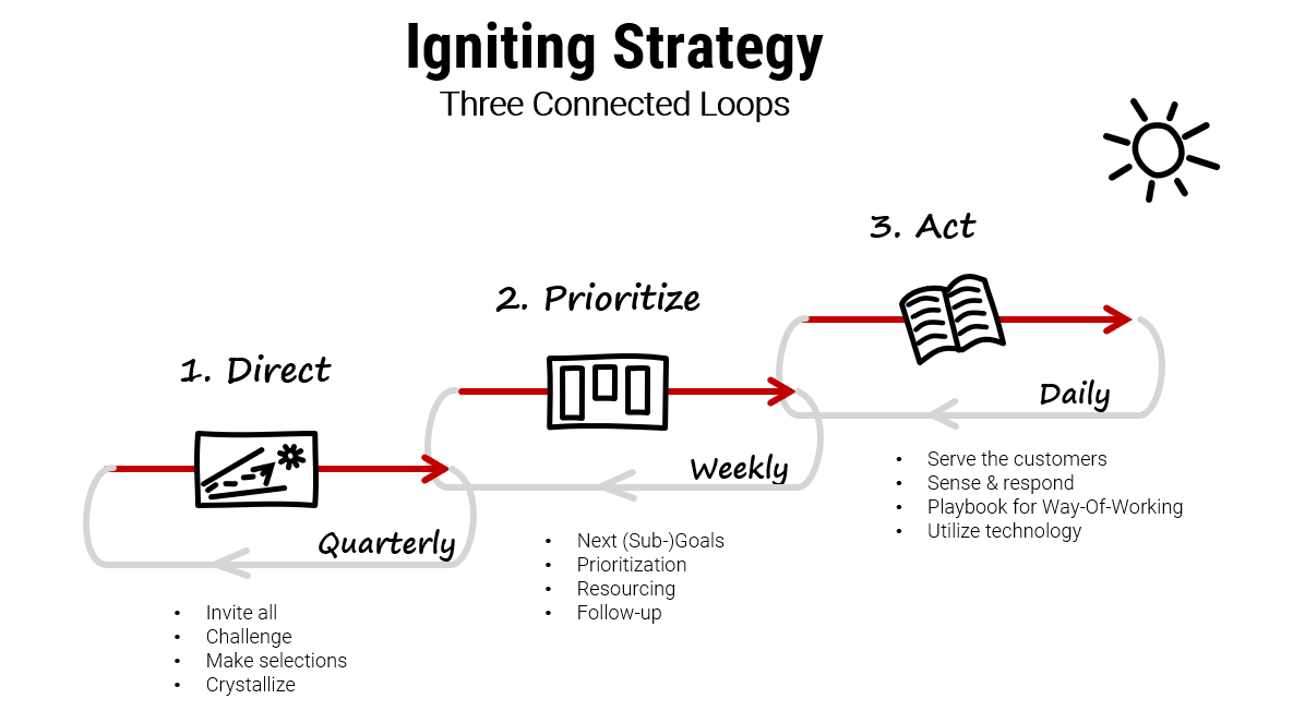 Igniting Strategy