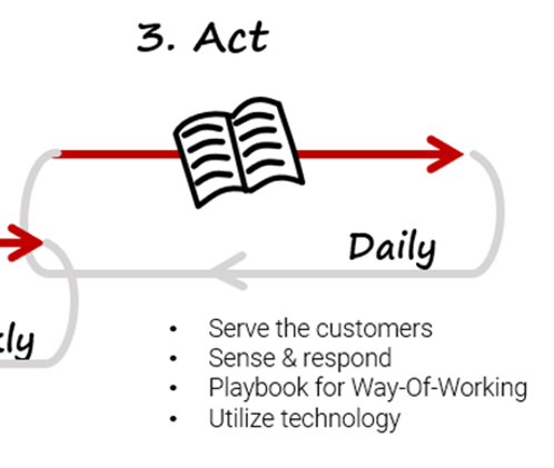 3. Act, daily operation