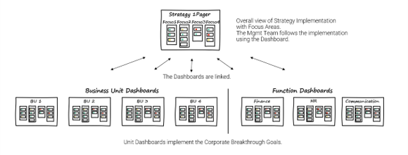 agile strategy implementation, many strategy boards