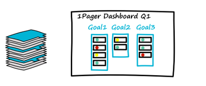 Work pile and strategy1pager dashboard