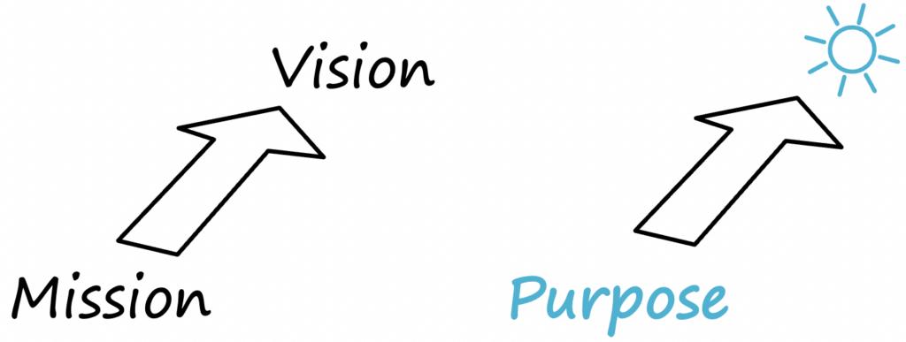 mission vision purpose arrows