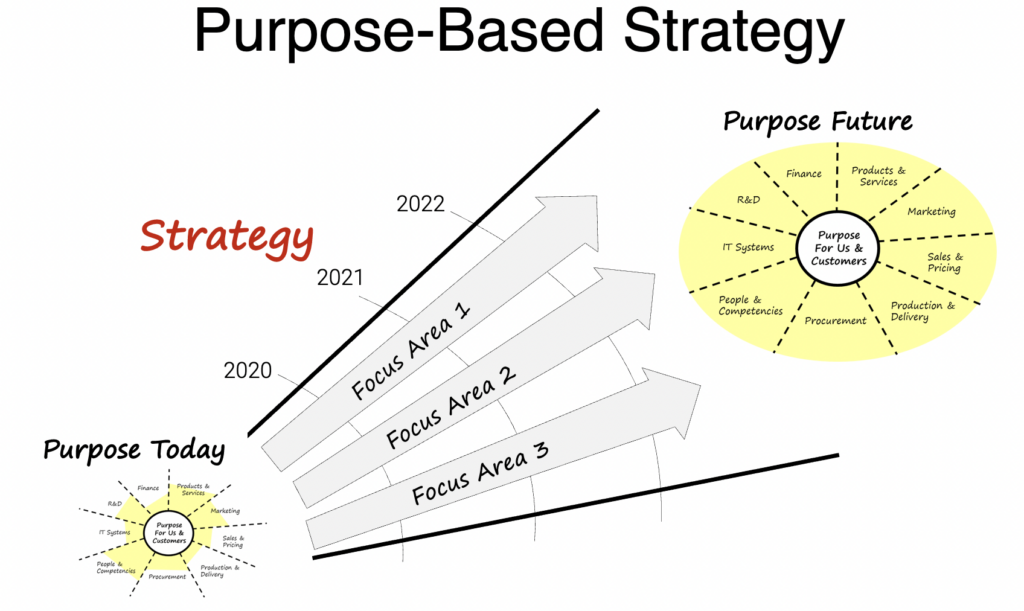 purpose-based strategy