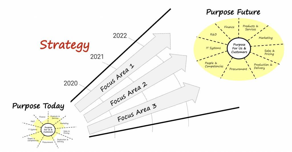 purpose today, purpose in the future