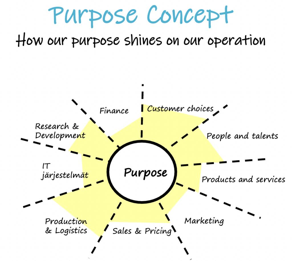 purpose concept