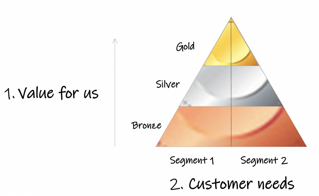 Value for us and the customer, pyramid