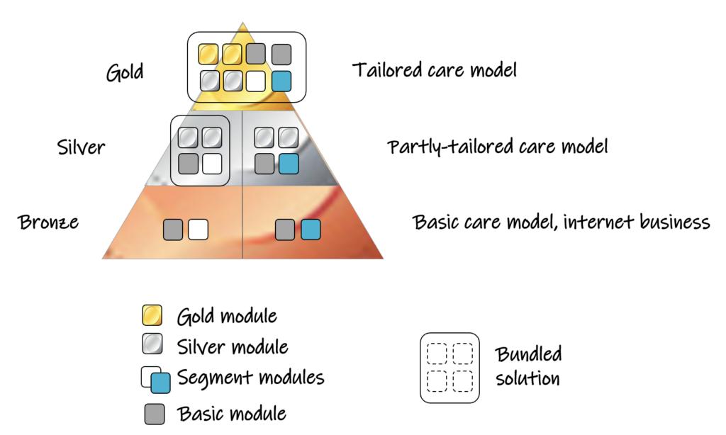 segment modules
