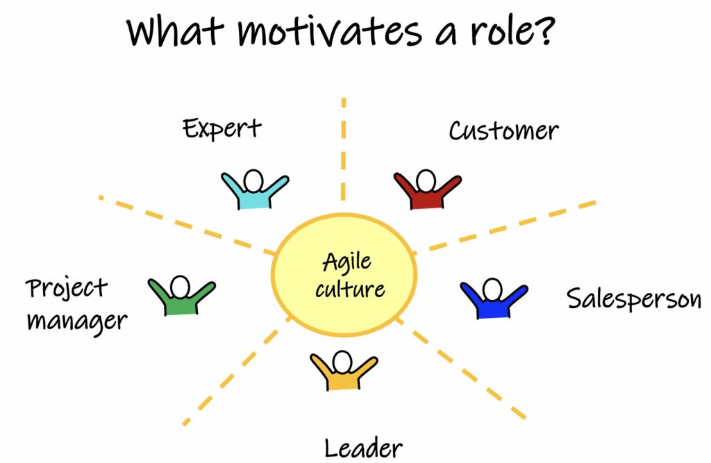 What motivates a role?