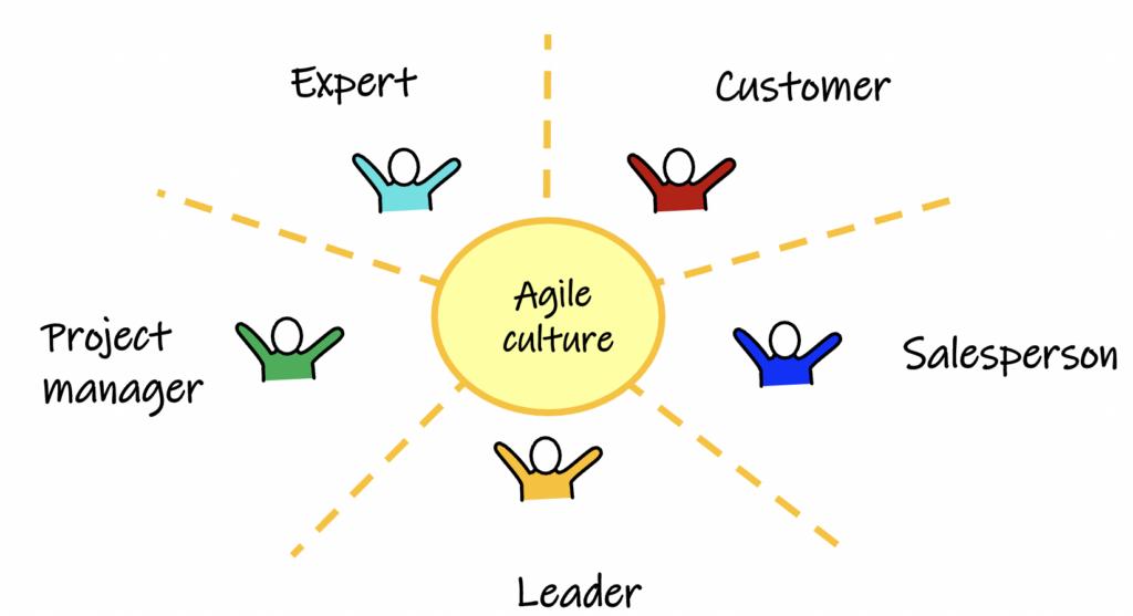 company roles, agile culture