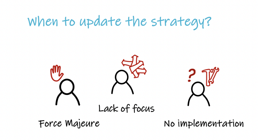 when to update the strategy?
