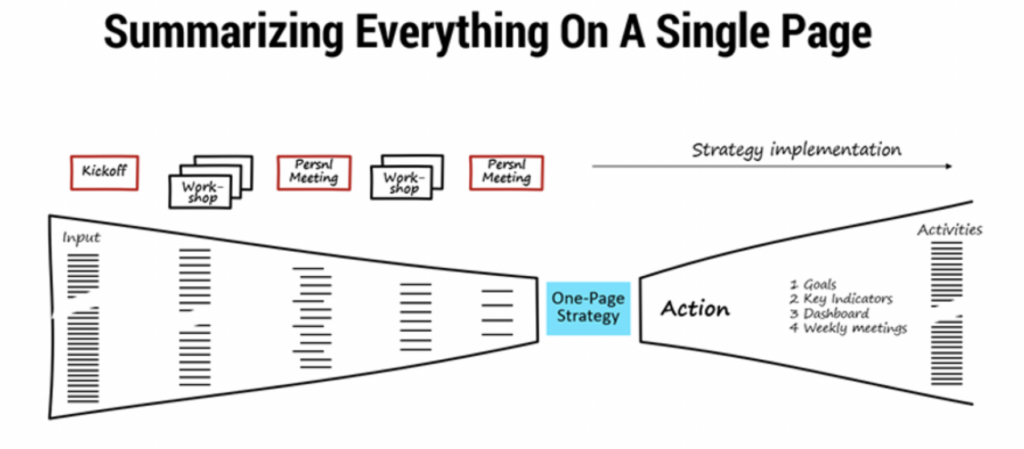 summarizing everything on a single page