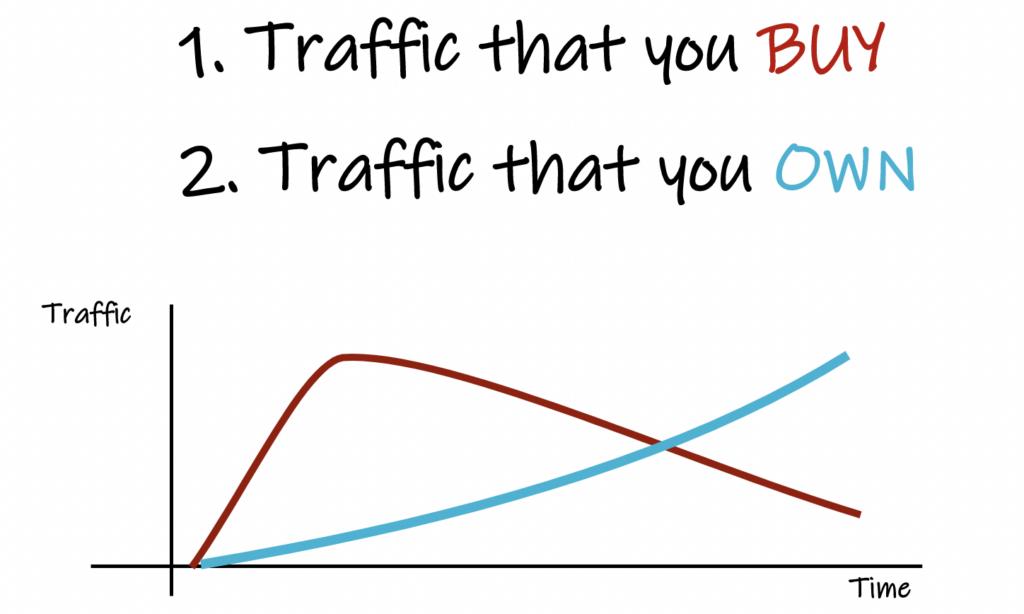 traffic chart