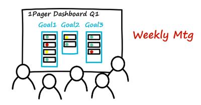 strategy board in weekly meetings
