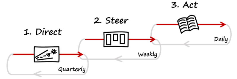 The 3 Strategy Loops | Direct, Steer, and Act