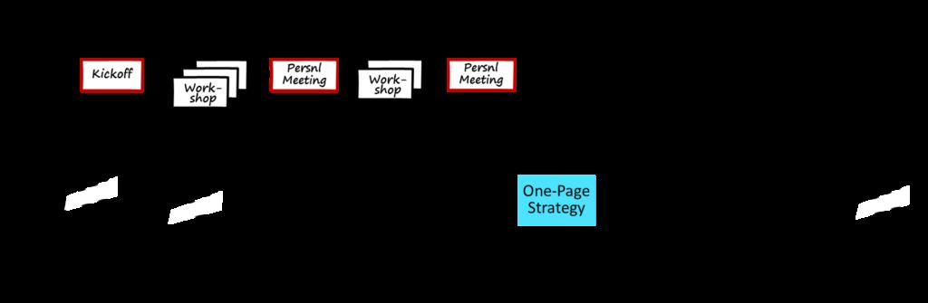 Summarize to a single page