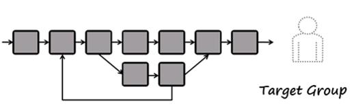 Internal Processes — Target Group