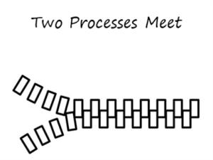 The Zipper | Two Processes Meet