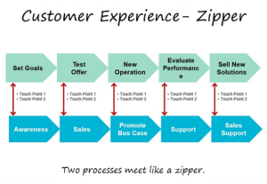 The Zipper Model