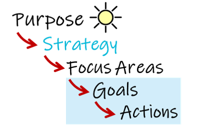 Goals and Targets