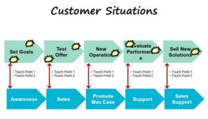 Customer Situations