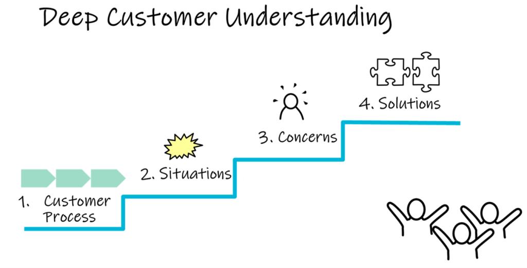 Deep Customer Understanding