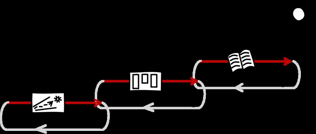 3 Loops