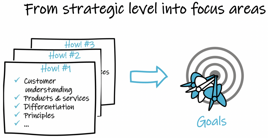 from strategic level into focus areas
