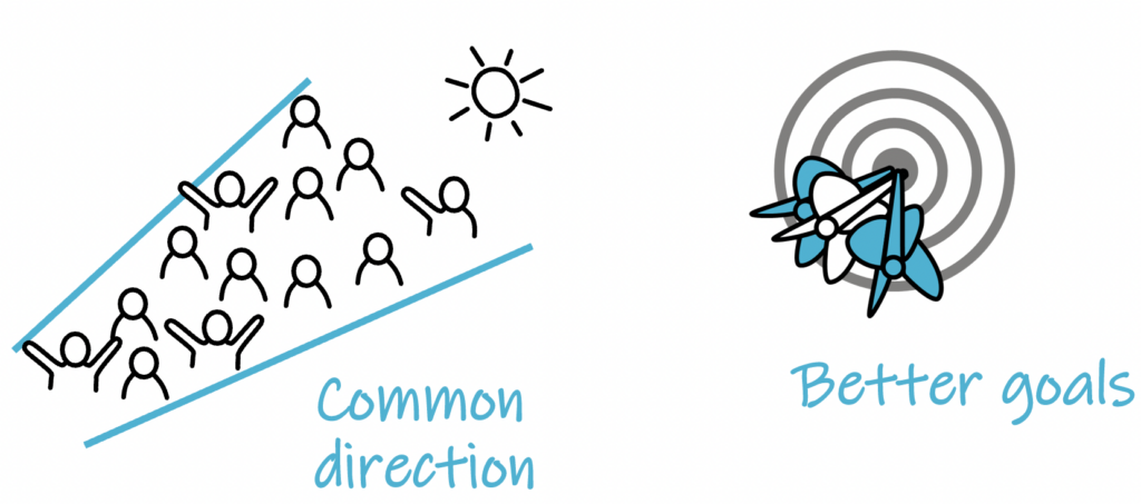 point of the exercise, common direction and better goals