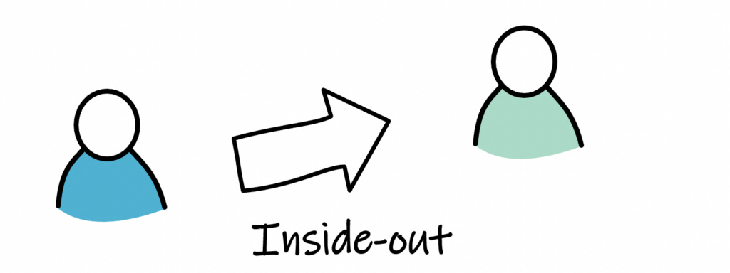 customer's strategic core question inside-out