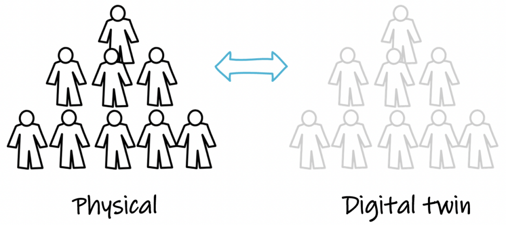 leadership into the digital world, digital twin, physical