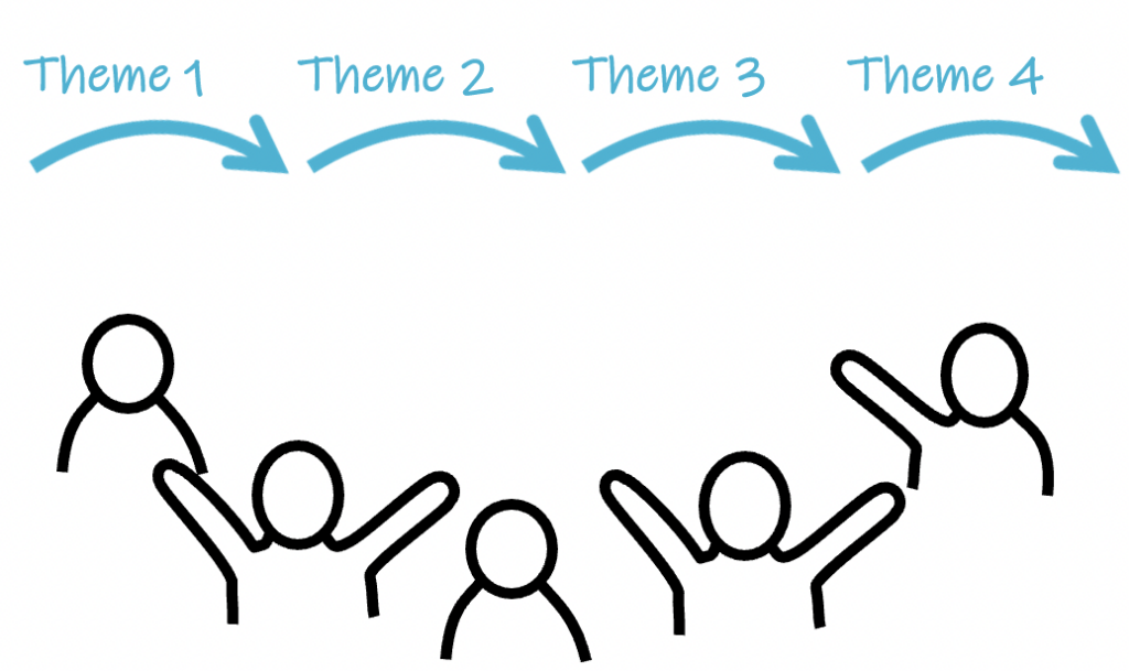 strategy journey themes
