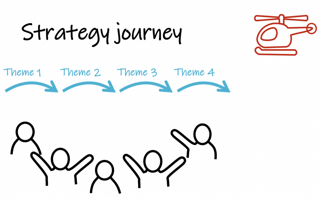 strategy journey themes, helicopter view