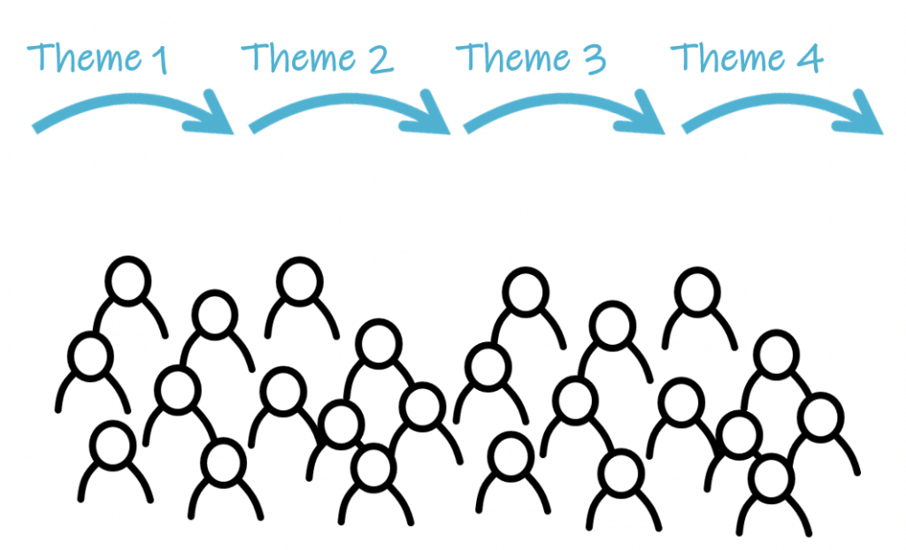 strategy journey, four themes