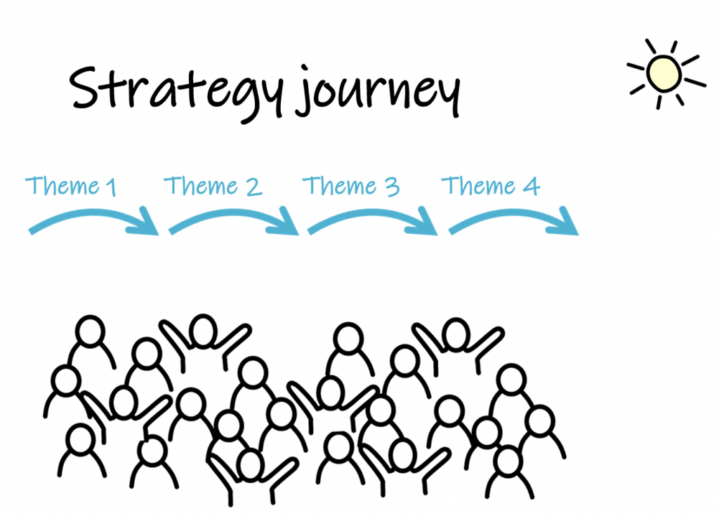 strategy journey, yearly themes, sun
