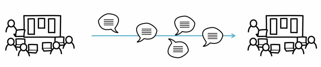 communication between meetings