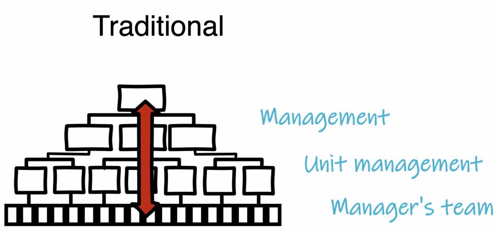 traditional organization red arrow