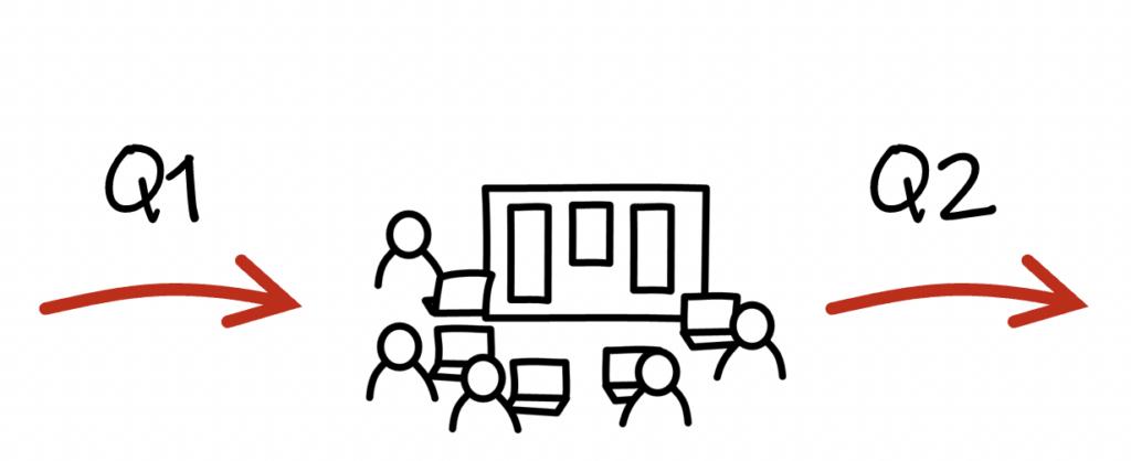 quarterly strategy check-ups q1 q2