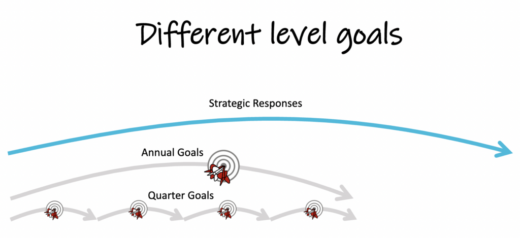 different level goals, blue arch