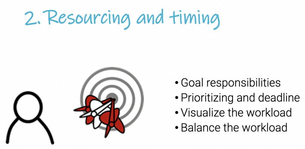 resourcing and timing