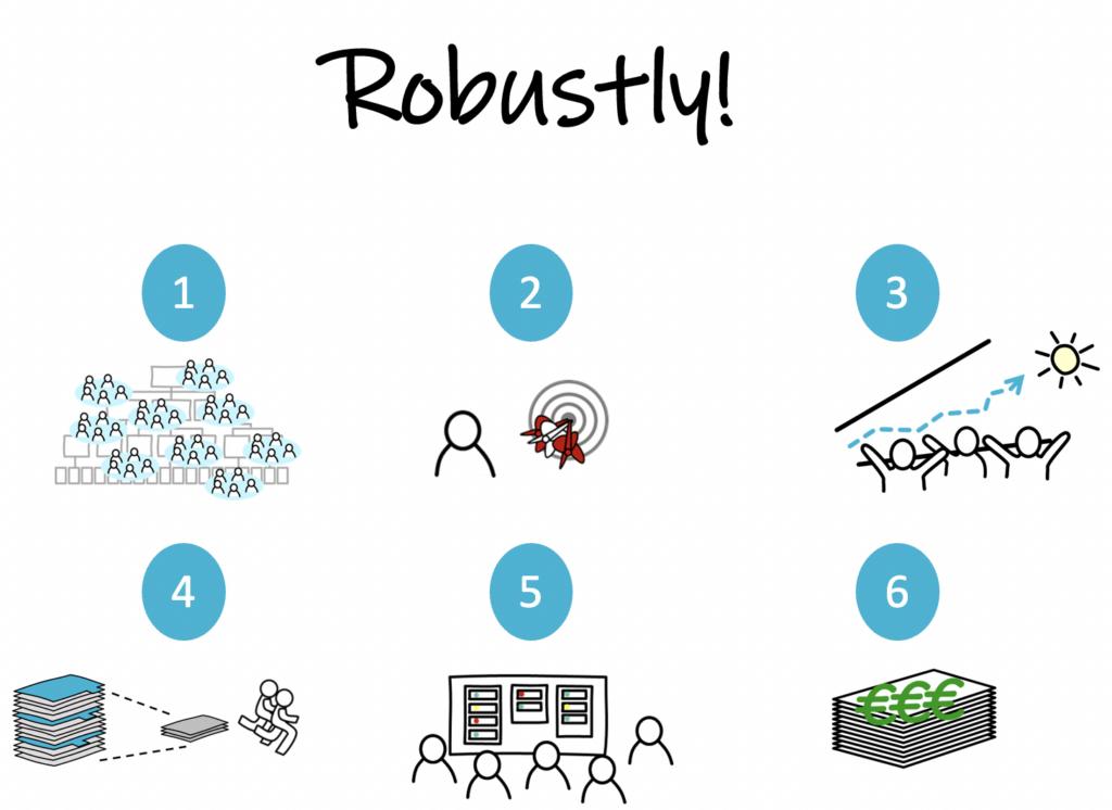robustly