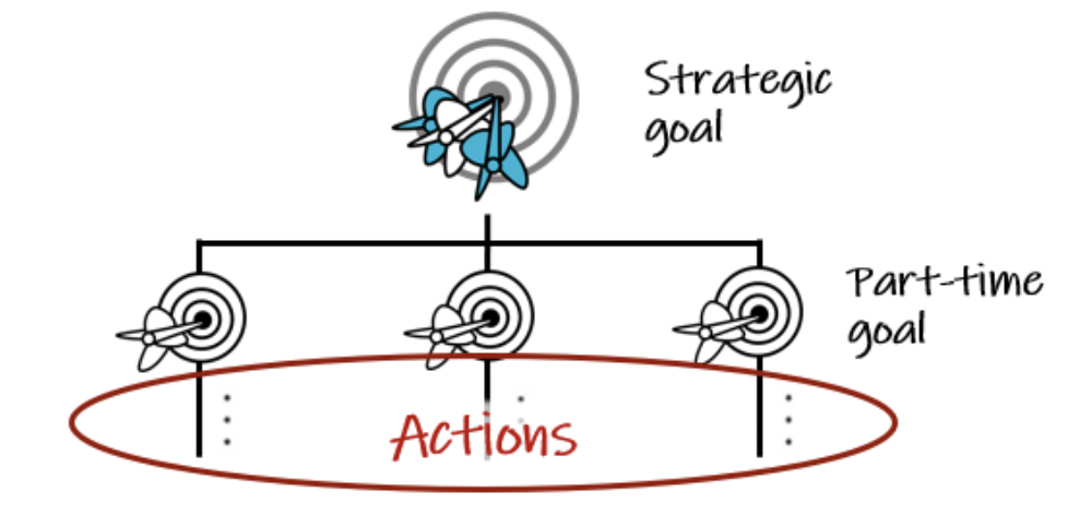 strategic goal into actions