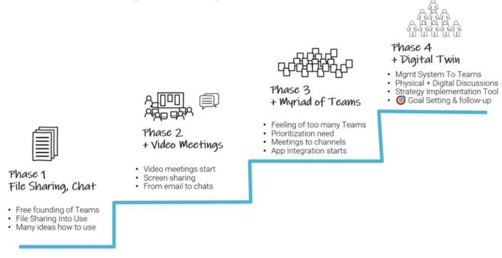 strategic usage of Teams