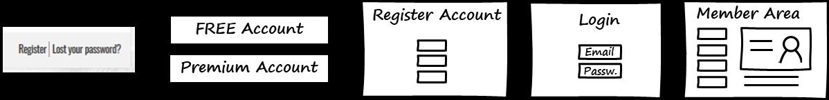 Follow these steps to register a Stradigo Account